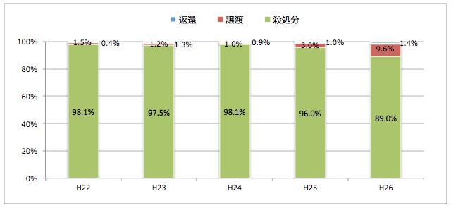徳島県:引き取られた猫の処置(譲渡/返還/殺処分割合)