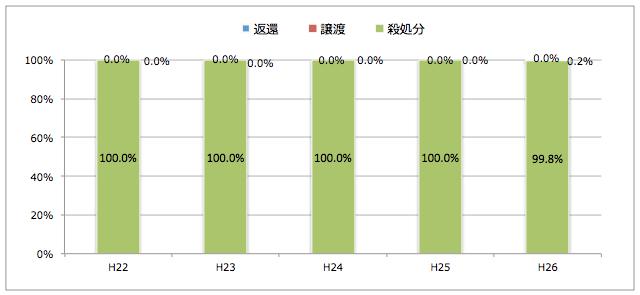 高知県:引き取られた猫の処置(譲渡/返還/殺処分割合)