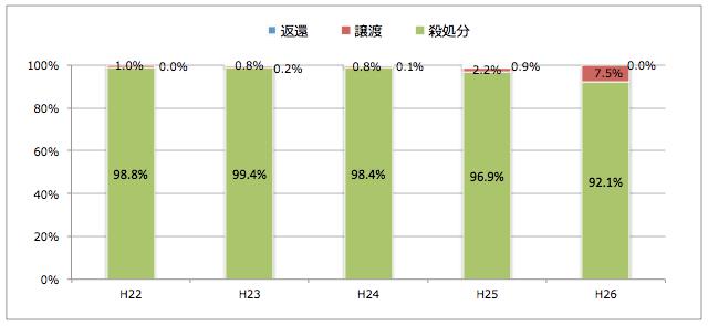鹿児島県:引き取られた猫の処置(譲渡/返還/殺処分割合)
