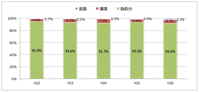 福岡県:引き取られた猫の処置(譲渡/返還/殺処分割合)