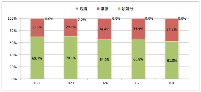 新潟県:引き取られた猫の処置(譲渡/返還/殺処分割合)