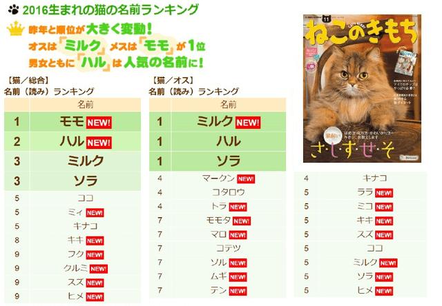 ベネッセコーポレーションが発表した愛猫の名前ランキング2016