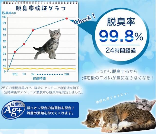 猫砂「トイレにニオイをのこサンド」脱臭率の推移
