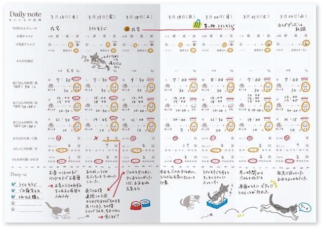 愛猫健康手帳、まいにちの記録ページ