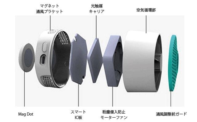 消臭器VentiFresh(ベンティフレッシュ)の分解イメージ