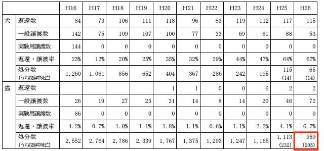犬・猫の返還数、譲渡数、処分数(平成 16 年度~平成 26 年度)/鳥取県