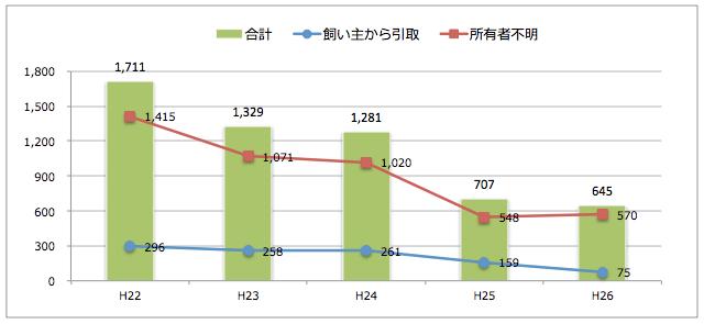 神奈川県:猫の引取り数