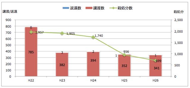 東京都:引き取られた猫の処置(譲渡/返還/殺処分件数)