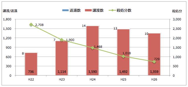 北海道:引き取られた猫の処置(譲渡/返還/殺処分件数)