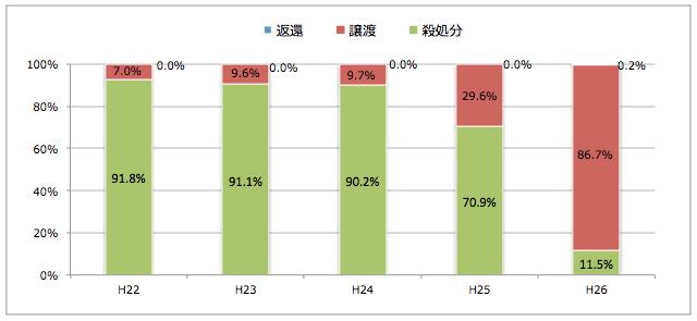 神奈川県:引き取られた猫の処置(譲渡/返還/殺処分割合)