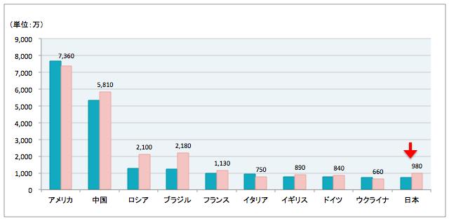 世界の猫の飼育数 国別ランキング2003-2014比較