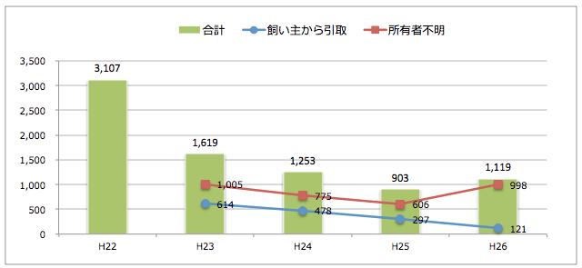 愛知県:猫の引取り数