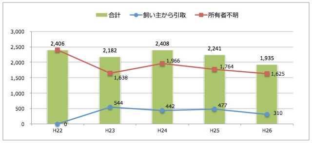 熊本県:猫の引取り数