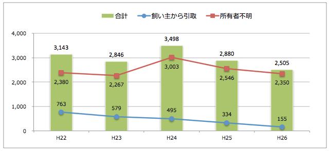 茨城県:猫の引取り数