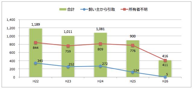 栃木県:猫の引取り数