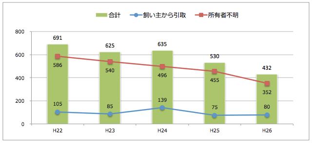 富山県:猫の引取り数