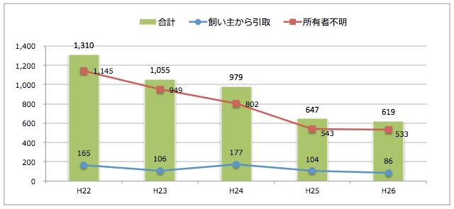 福井県:猫の引取り数