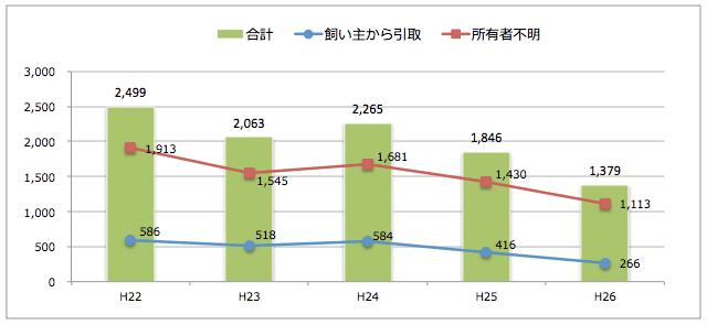 長野県:猫の引取り数
