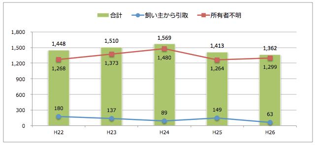 奈良県:猫の引取り数