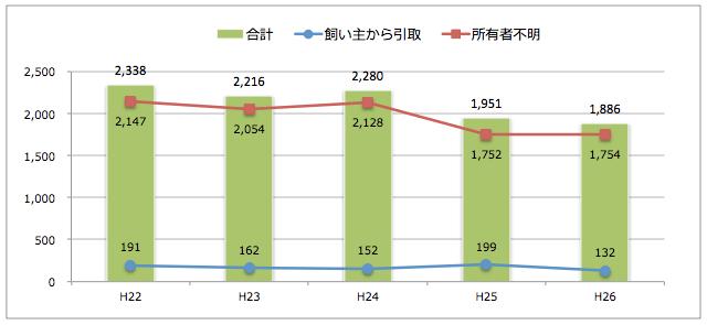 和歌山県:猫の引取り数