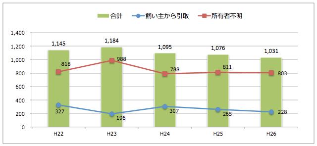 鳥取県:猫の引取り数