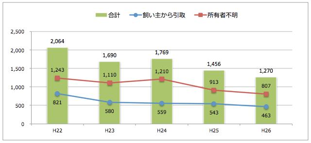 島根県:猫の引取り数