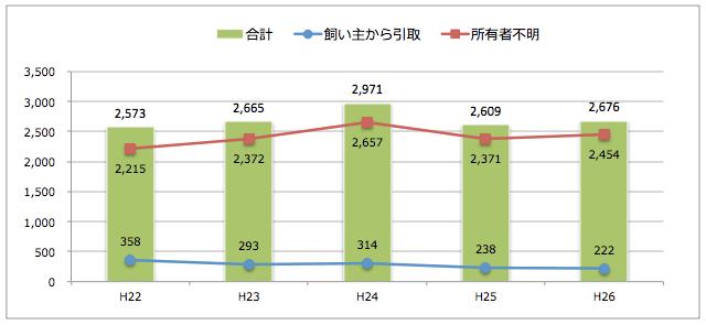 山口県:猫の引取り数