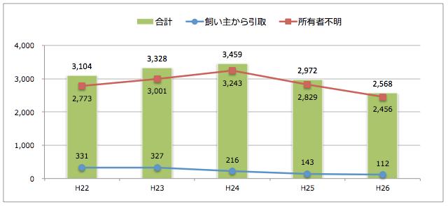 愛媛県:猫の引取り数