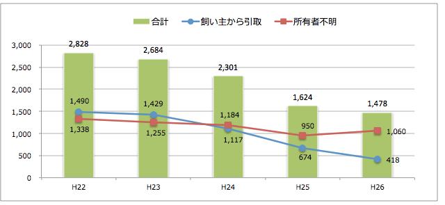 高知県:猫の引取り数