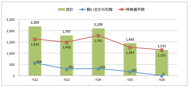 佐賀県:猫の引取り数