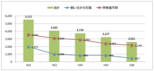 千葉県:猫の引取り数
