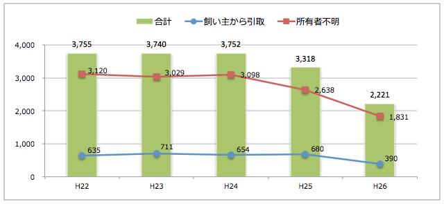 兵庫県:猫の引取り数