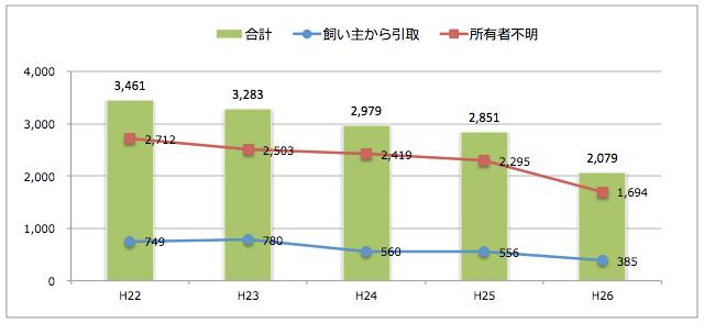 福岡県:猫の引取り数