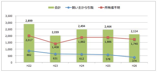福島県:猫の引取り数