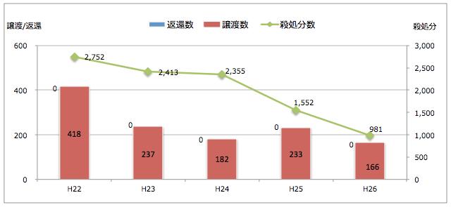 静岡県:引き取られた猫の処置(譲渡/返還/殺処分件数)