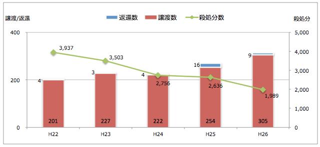 広島県:引き取られた猫の処置(譲渡/返還/殺処分件数)