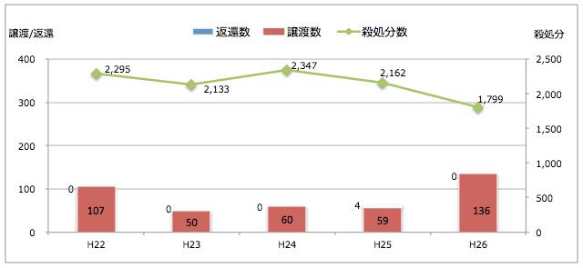 熊本県:引き取られた猫の処置(譲渡/返還/殺処分件数)