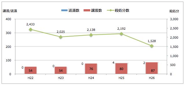 山形県:引き取られた猫の処置(譲渡/返還/殺処分件数)