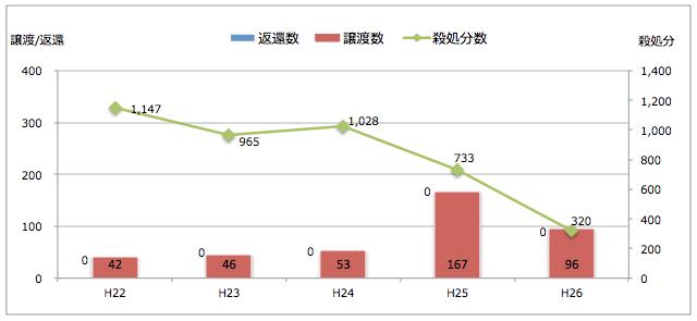 栃木県:引き取られた猫の処置(譲渡/返還/殺処分件数)
