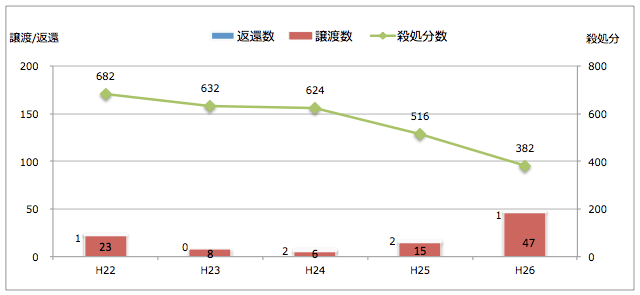 富山県:引き取られた猫の処置(譲渡/返還/殺処分件数)