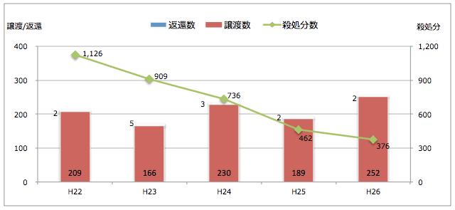 福井県:引き取られた猫の処置(譲渡/返還/殺処分件数)