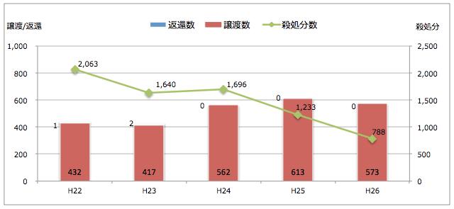 長野県:引き取られた猫の処置(譲渡/返還/殺処分件数)
