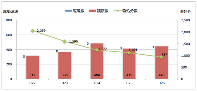 岐阜県:引き取られた猫の処置(譲渡/返還/殺処分件数)