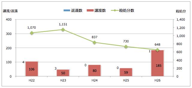 滋賀県:引き取られた猫の処置(譲渡/返還/殺処分件数)