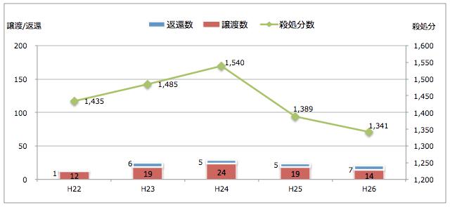 奈良県:引き取られた猫の処置(譲渡/返還/殺処分件数)