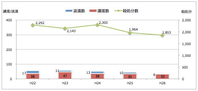 和歌山県:引き取られた猫の処置(譲渡/返還/殺処分件数)