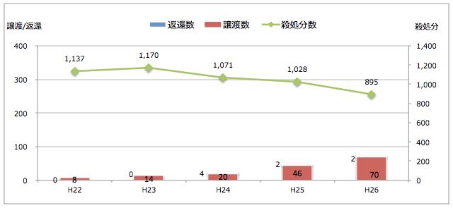 鳥取県:引き取られた猫の処置(譲渡/返還/殺処分件数)