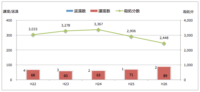 愛媛県:引き取られた猫の処置(譲渡/返還/殺処分件数)