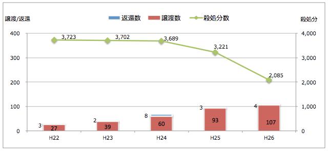 兵庫県:引き取られた猫の処置(譲渡/返還/殺処分件数)