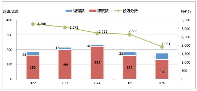 福岡県:引き取られた猫の処置(譲渡/返還/殺処分件数)